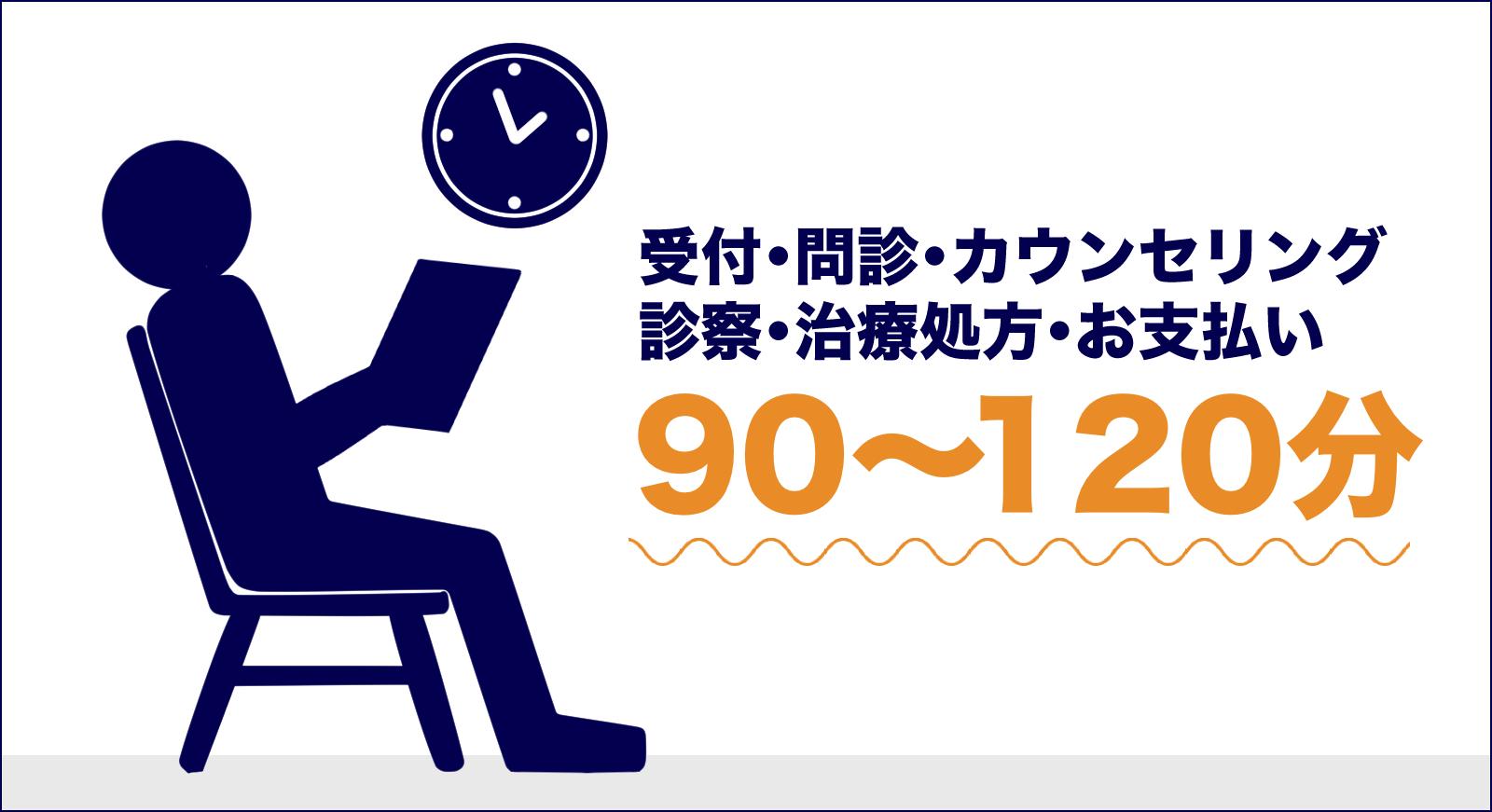 AGAの診療時間は約90~120分(受付からお支払いまで)。
